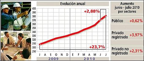 Infografía del aumento salarial en este período.